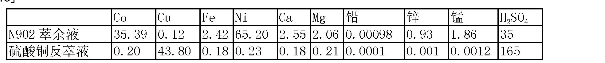 Figure CN102234721BD00062