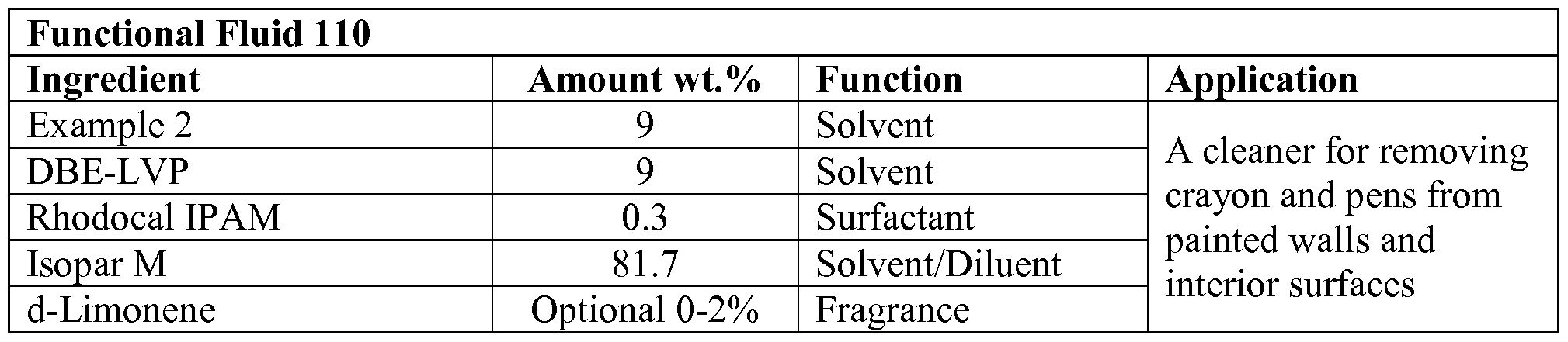 WO2015168658A1 - Solvent compositions based on dihydrofarnesene