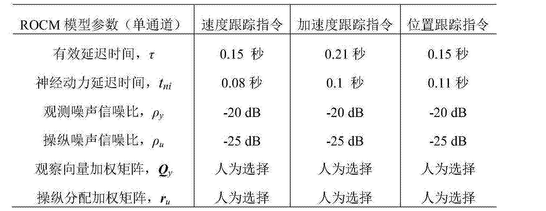 Figure CN105372994BD00081