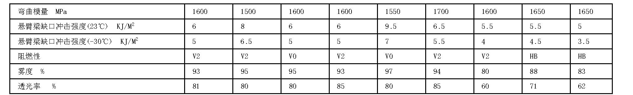 Figure CN105001510BD00101