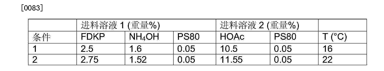 Figure CN103732220AD00161
