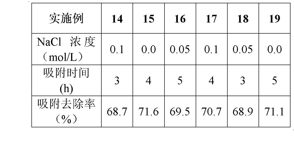 Figure CN102583628AD00061