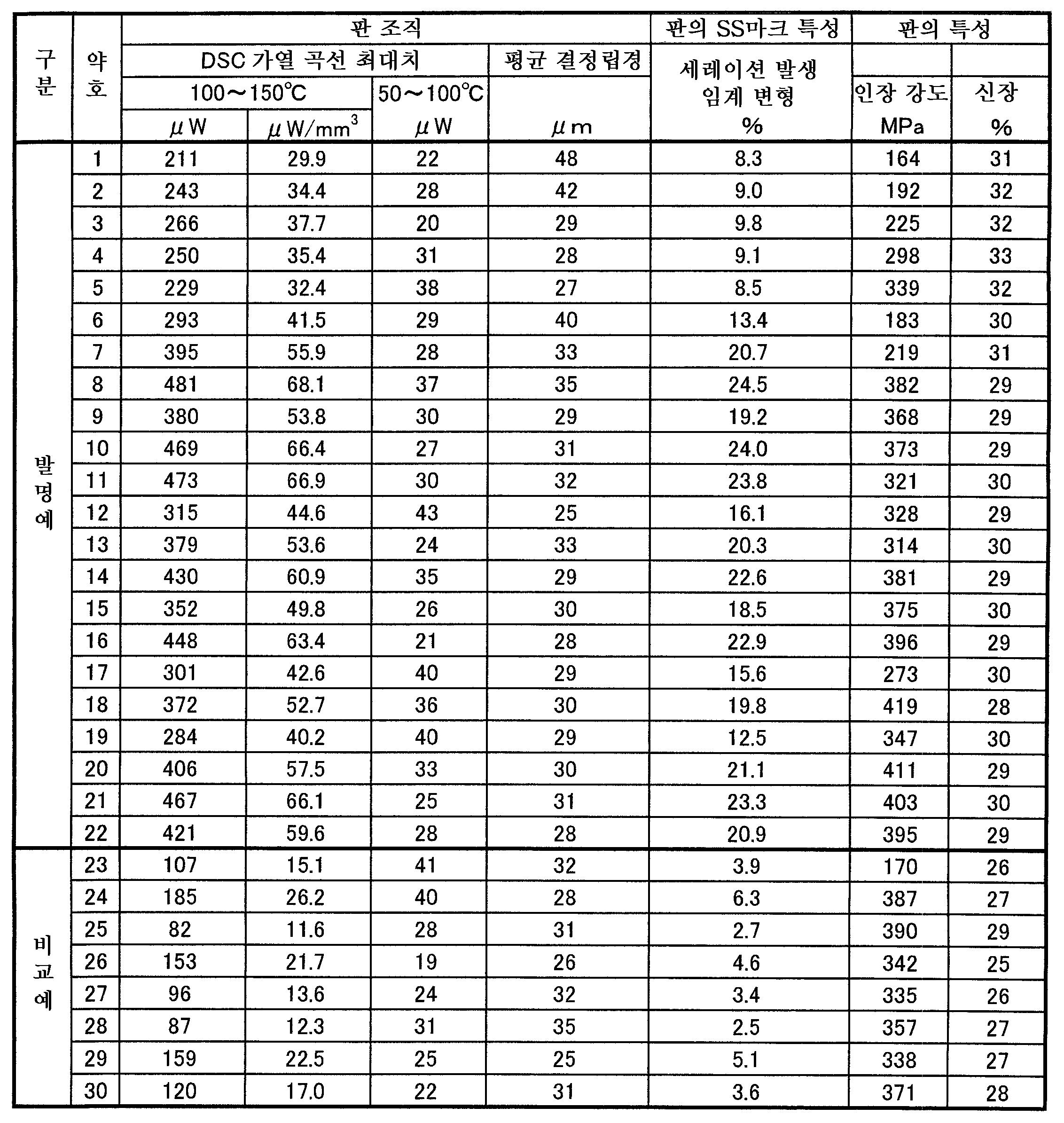 Figure 112009058890542-pat00003