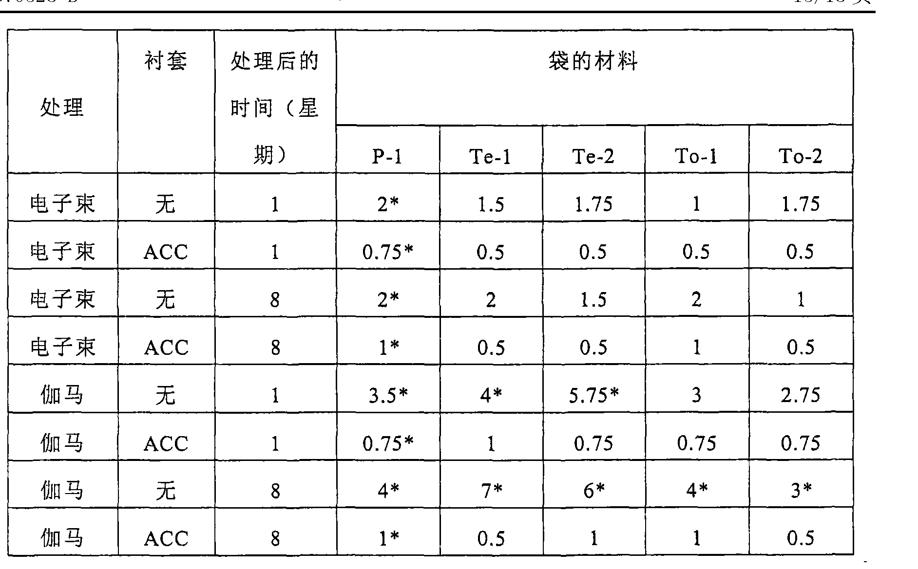 Figure CN101370528BD00171