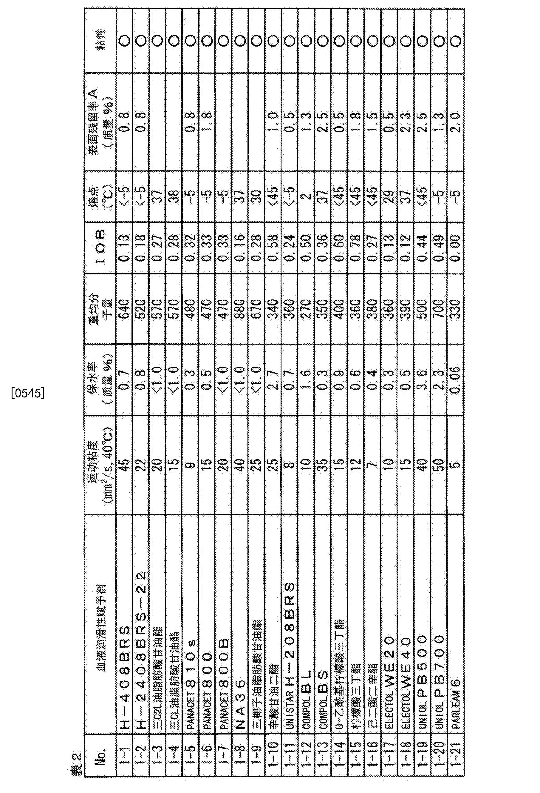 Figure CN104684519BD00421