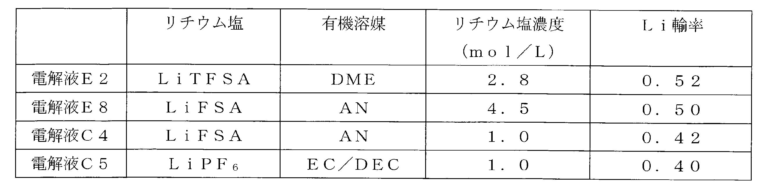Figure JPOXMLDOC01-appb-T000008