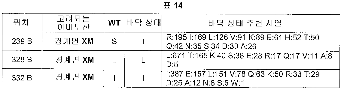 Figure 112005016313609-pct00014