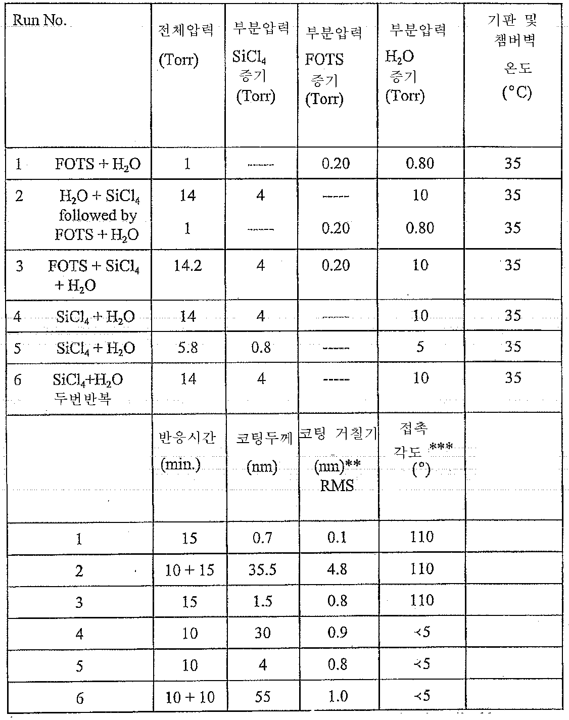 Figure 112006007189814-pct00004