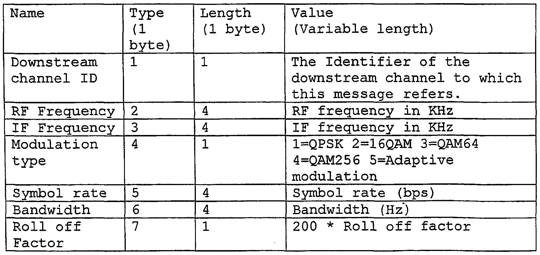 Wo2001067702a1 Adaptive Downstream Modulation Scheme For Broadband