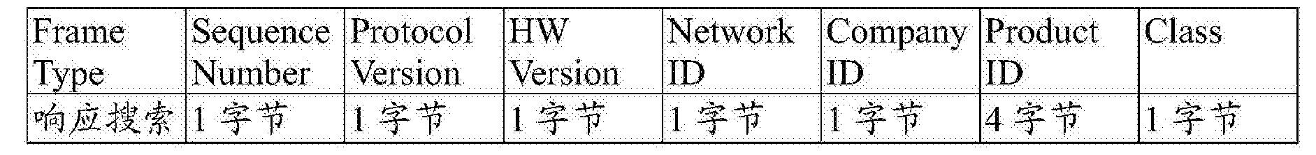 Figure CN106230062AD00111