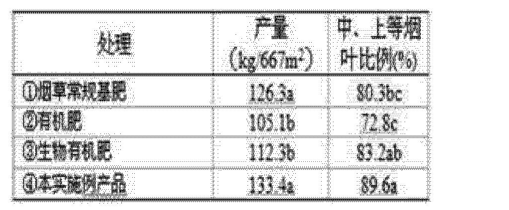 Figure CN102515951BD00122