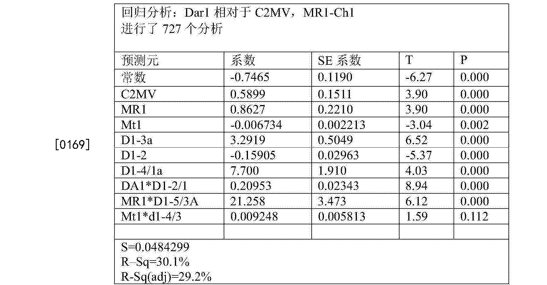 Figure CN105283765BD00302
