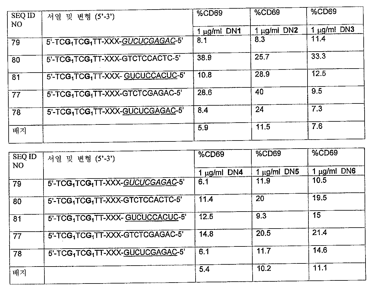 Figure 112005072530017-PCT00029