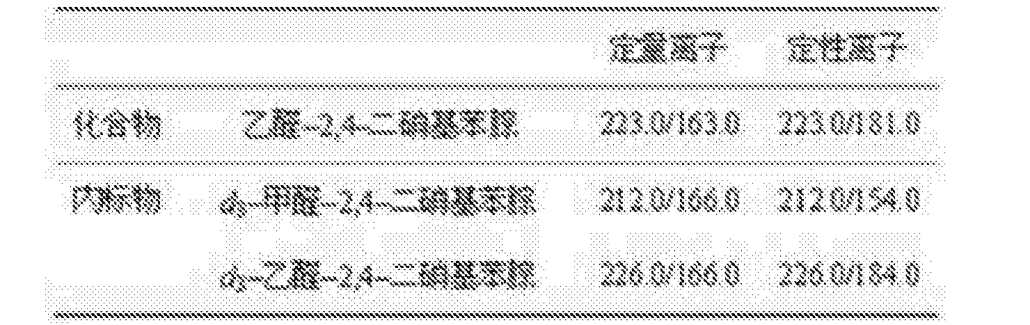 Figure CN106198806AD00051