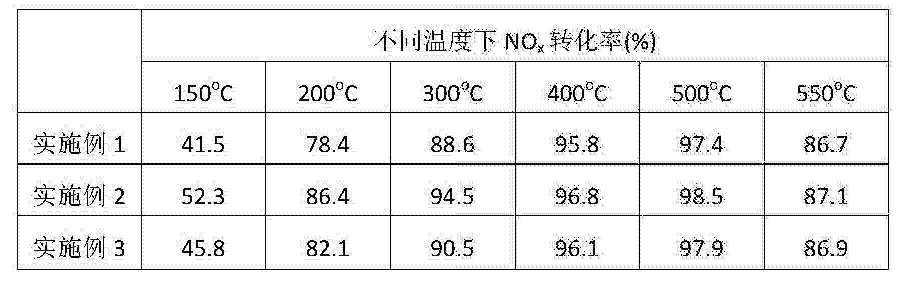 Figure CN105478133BD00062
