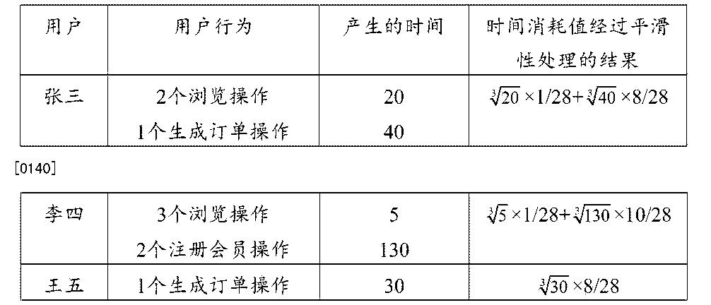Figure CN105630840AD00151