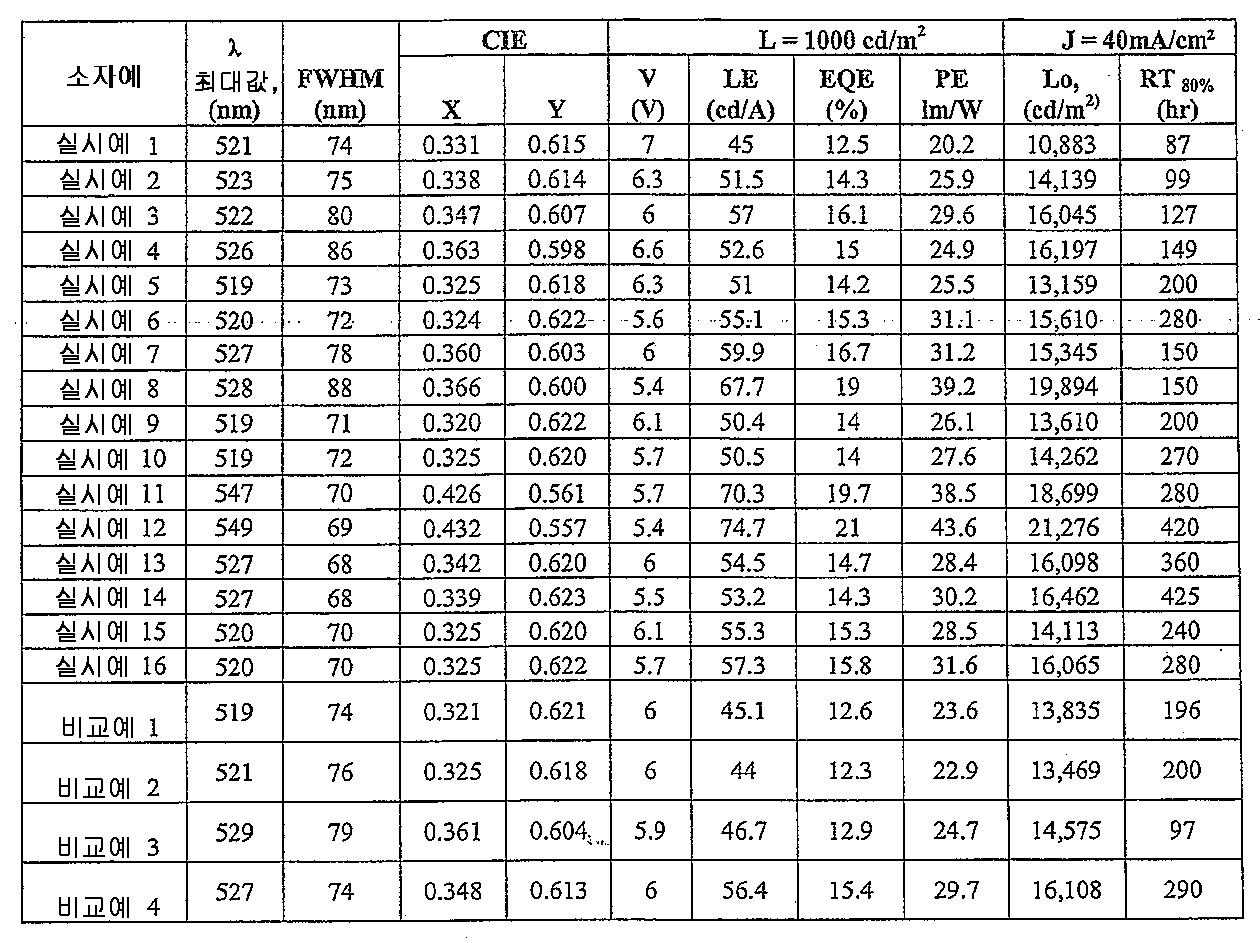 Figure 112011041668089-pct00073