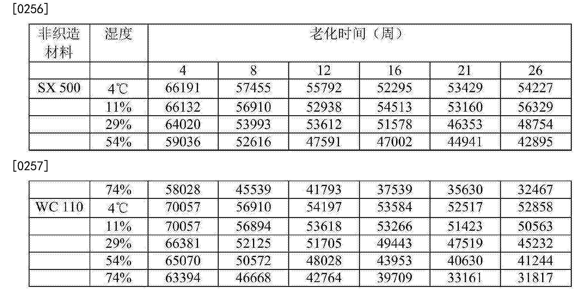 Figure CN107109467AD00321