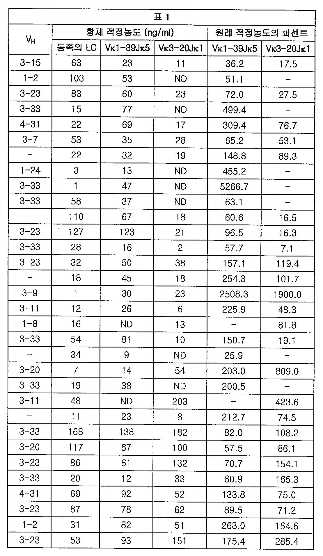 Figure 112012065857154-pct00001