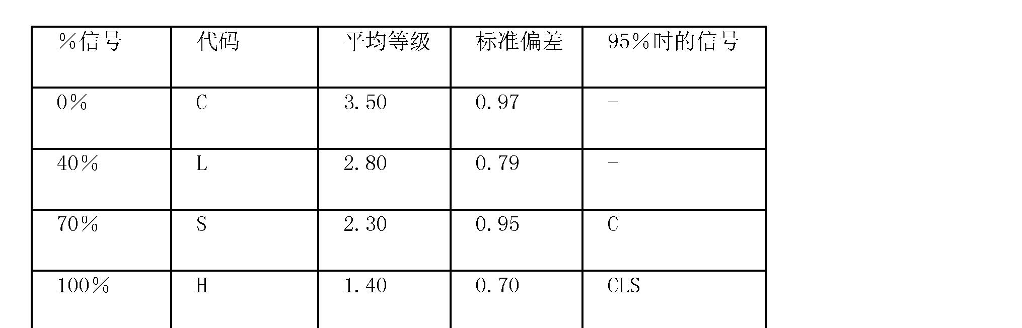 Figure CN101541285BD00131