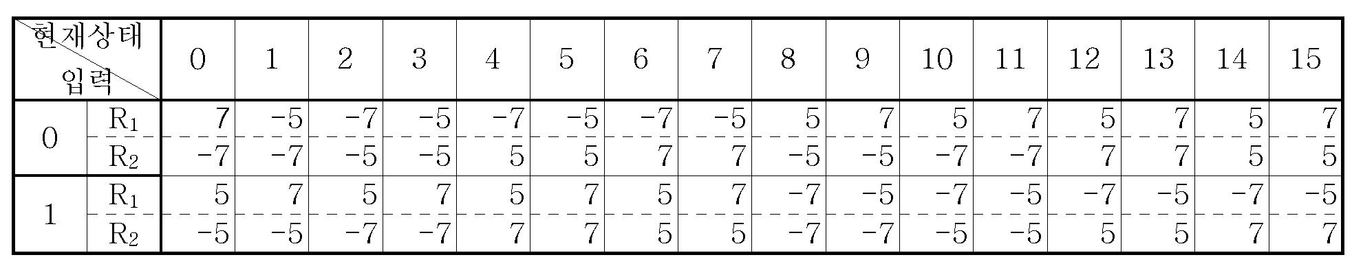 Figure 112005051695892-pat00009