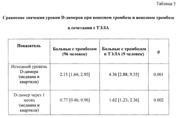 RU2664448C2 - Method for predicting pulmonary arterial ...