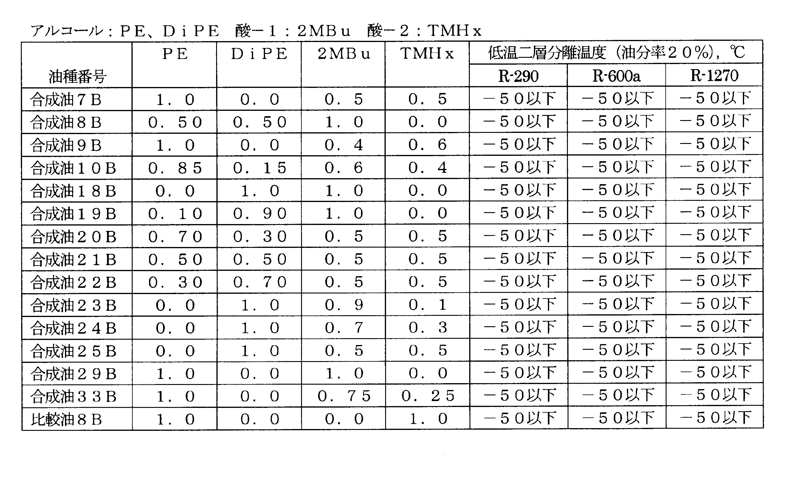 Figure JPOXMLDOC01-appb-T000077