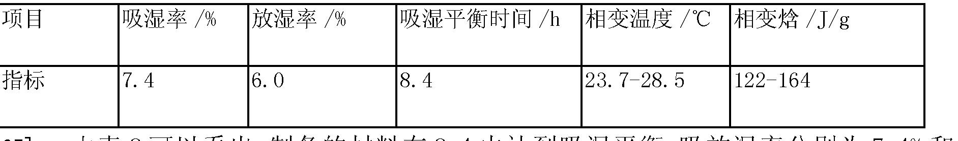 Figure CN103288411BD00082