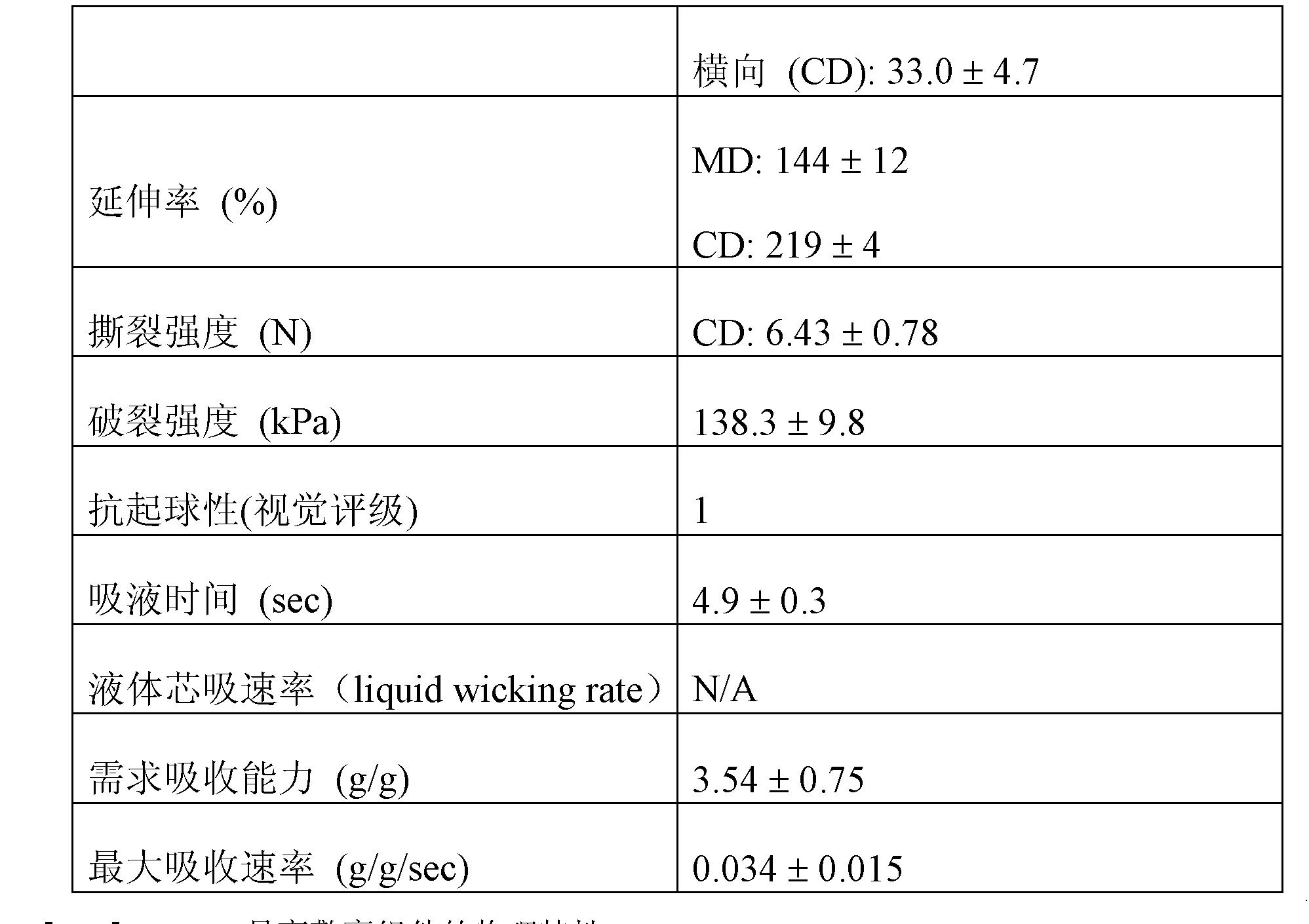Figure CN102076364AD00141