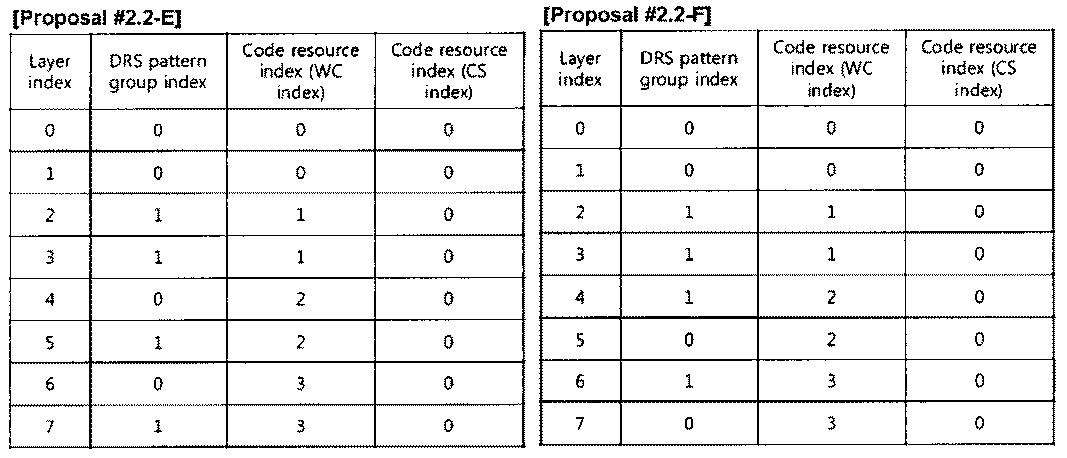 Figure PCTKR2010002367-appb-T000032