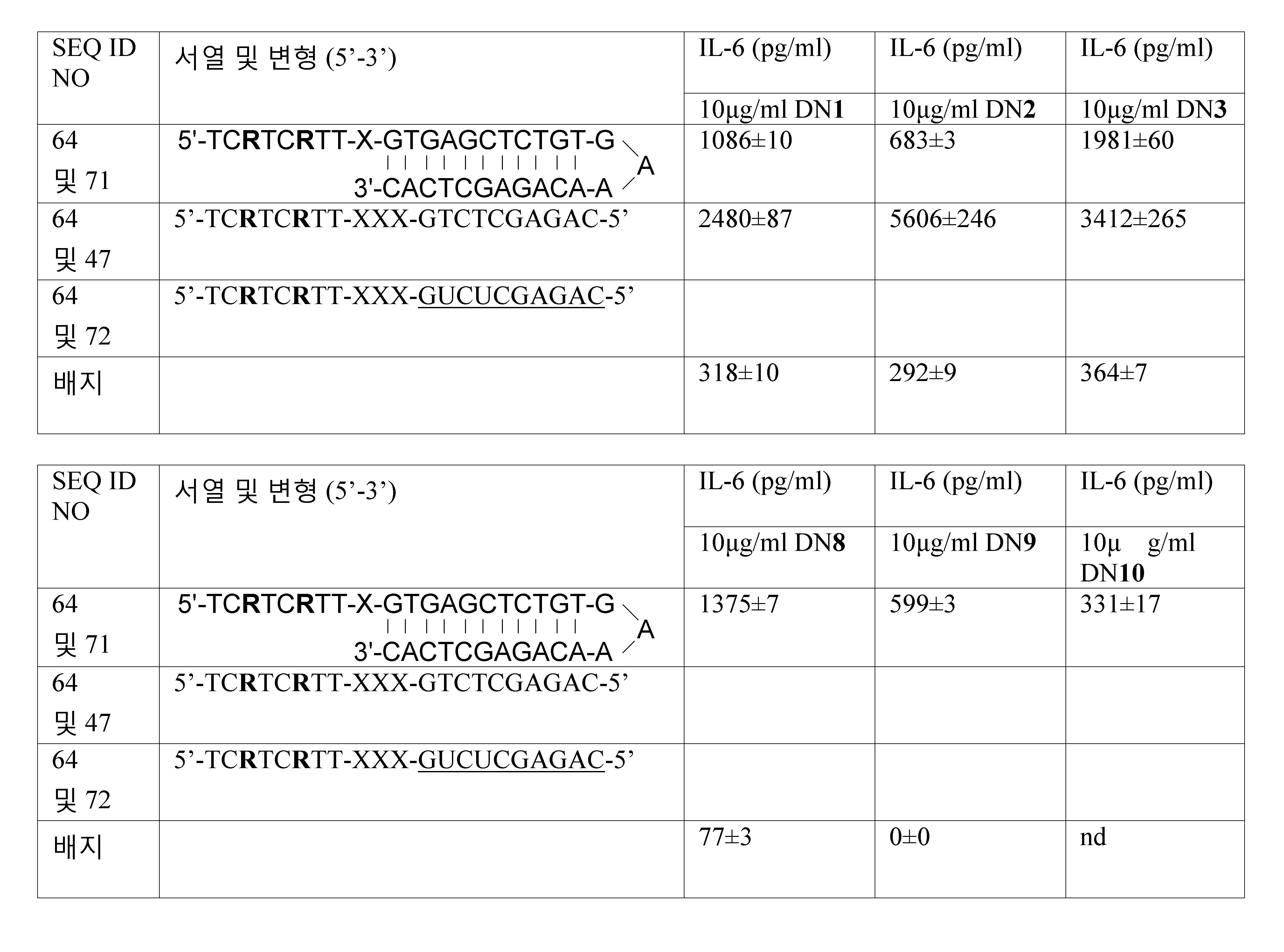 Figure 112011061461093-pct00057