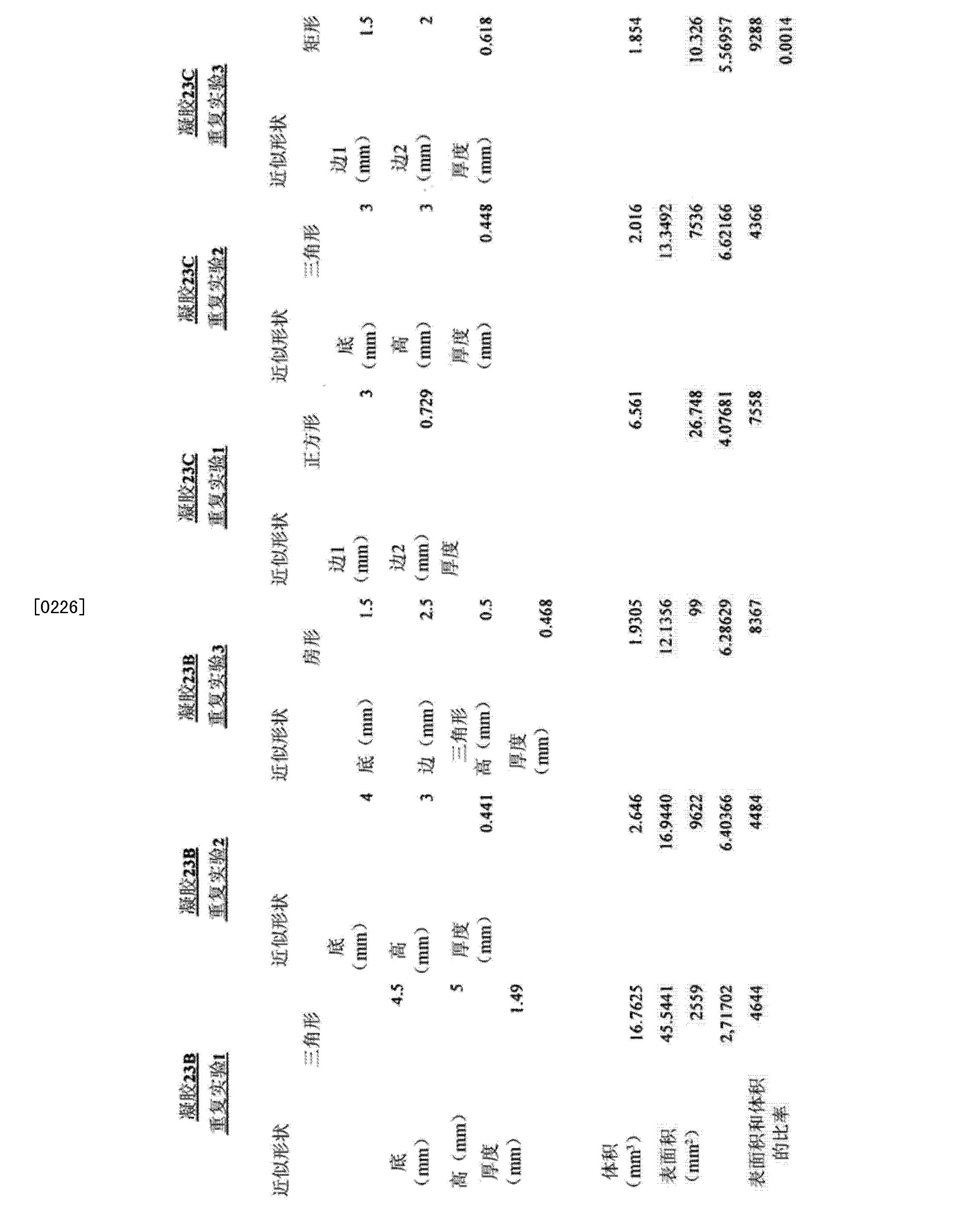 Figure CN103889472AD00331