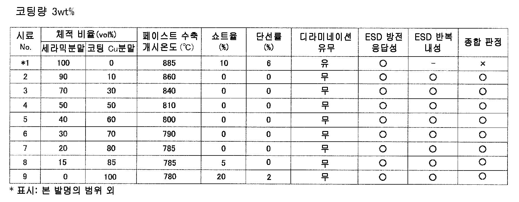 Figure 112010049547048-pct00021
