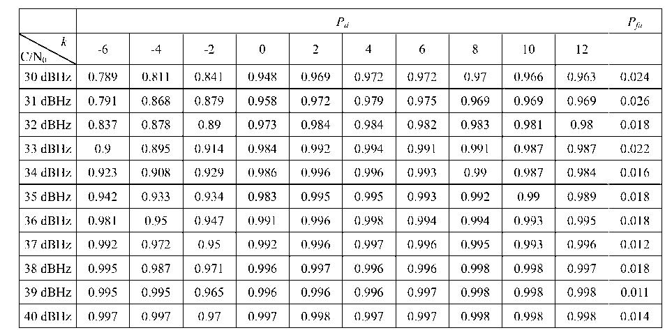 Figure CN103336285BD00092