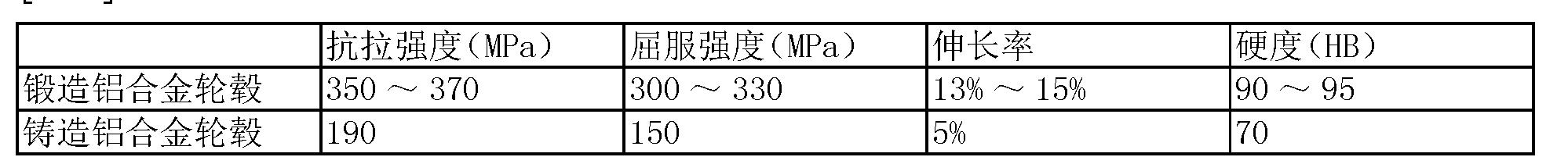 Figure CN103205612BD00061