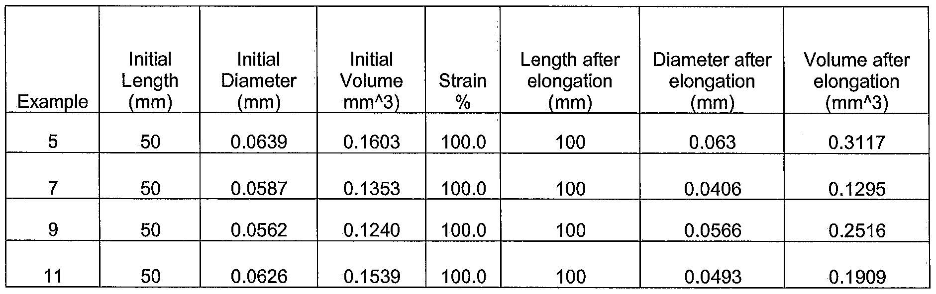 Wo2013118019a2 Renewable Polyester Fibers Having A Low Density Thus The Drawforce Curve Would Be Straight Line Static Figure Imgf000046 0001