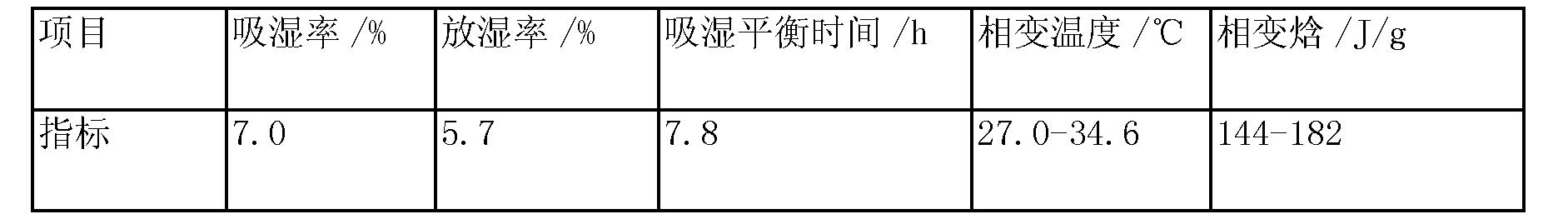 Figure CN103288411BD00072