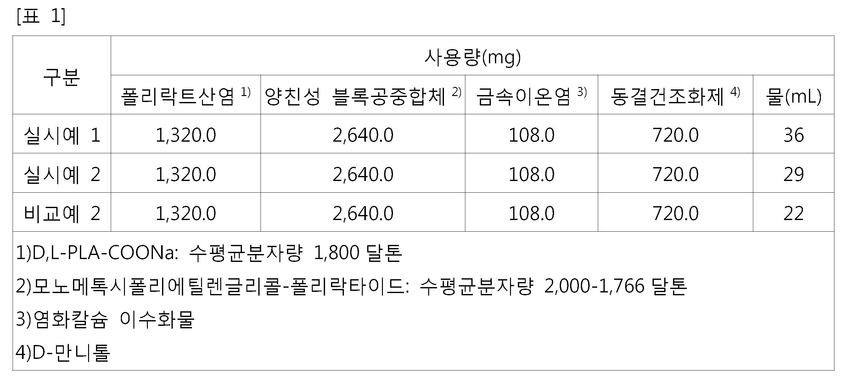 Figure 112015127391148-pat00012