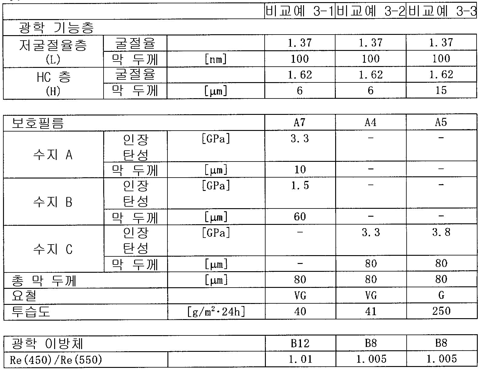 Figure 112008068809733-PCT00021
