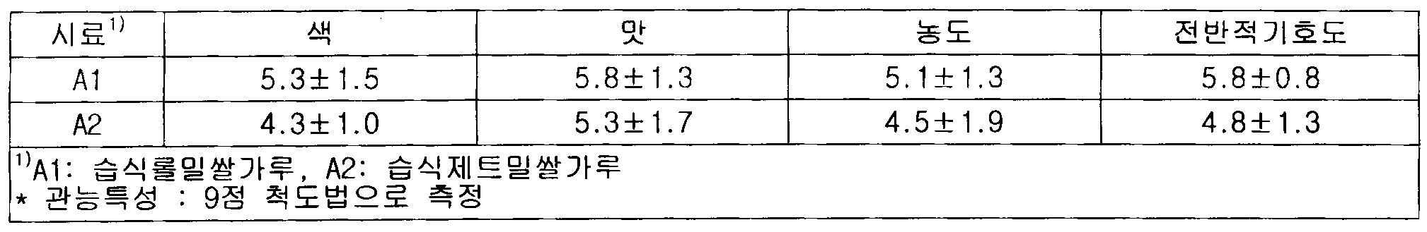 Figure 112010011519248-pat00003