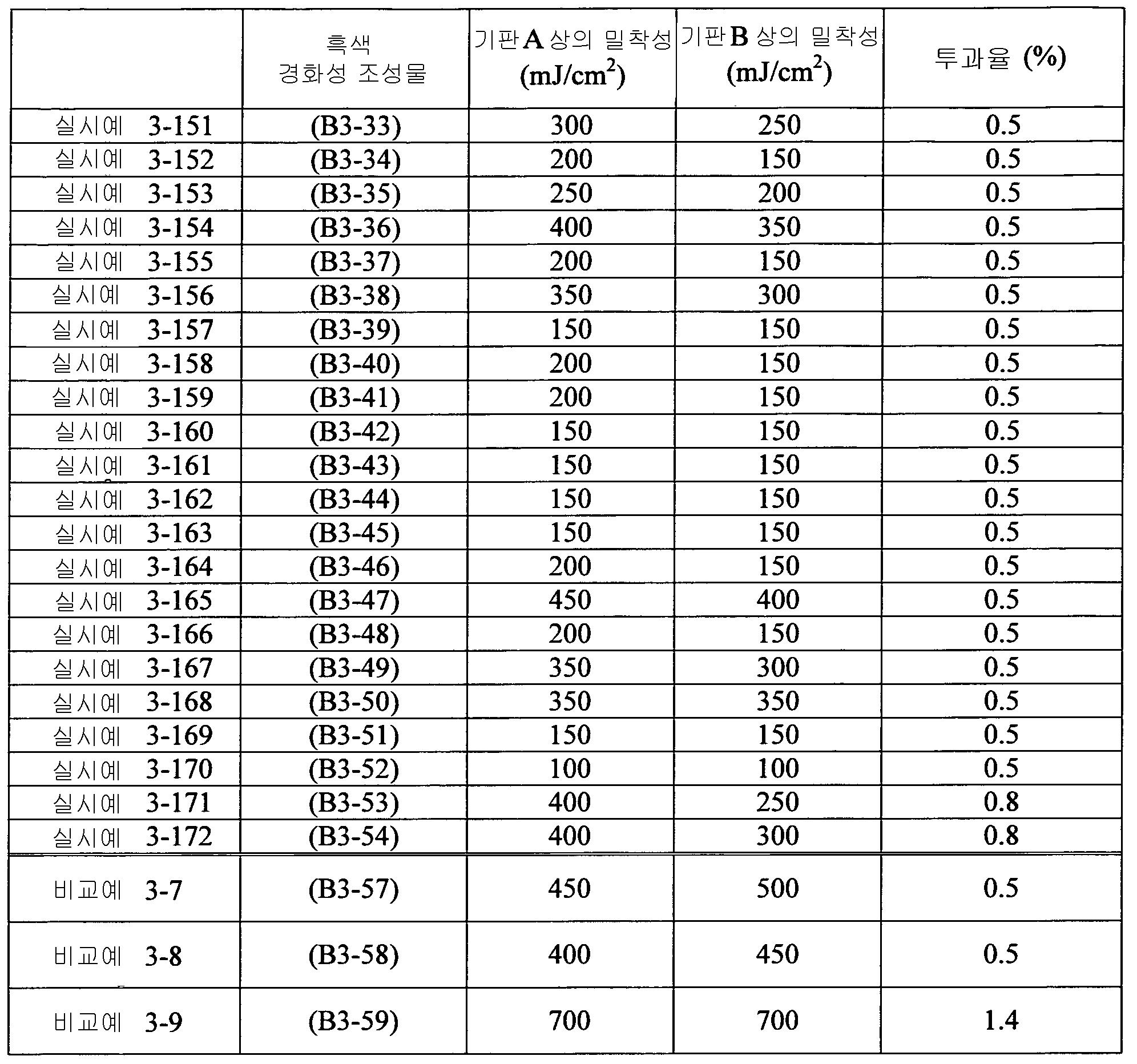 Figure 112012046241217-pct00096