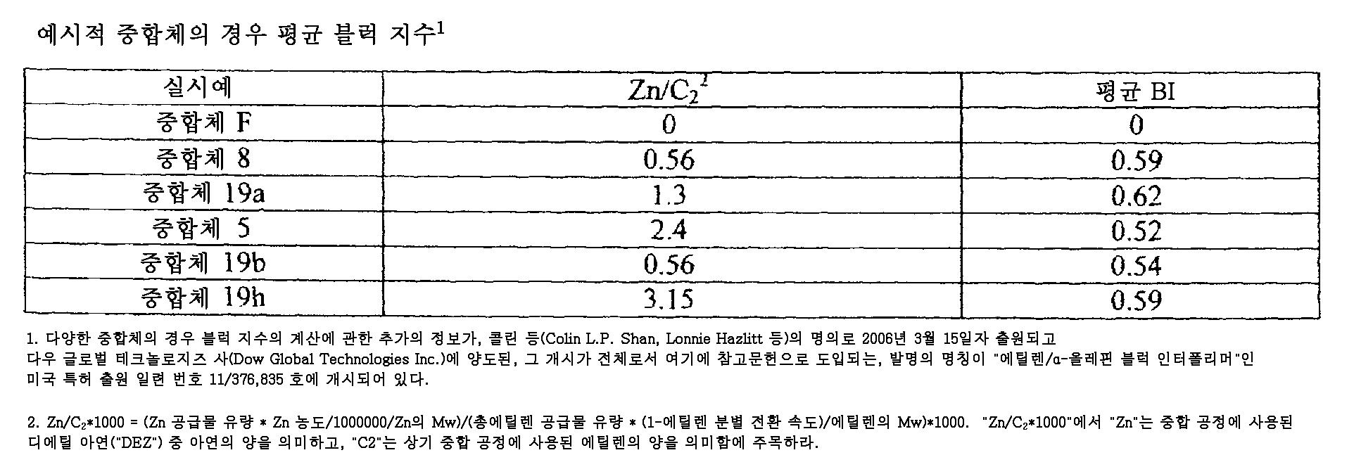 Figure 112009020263231-PCT00021