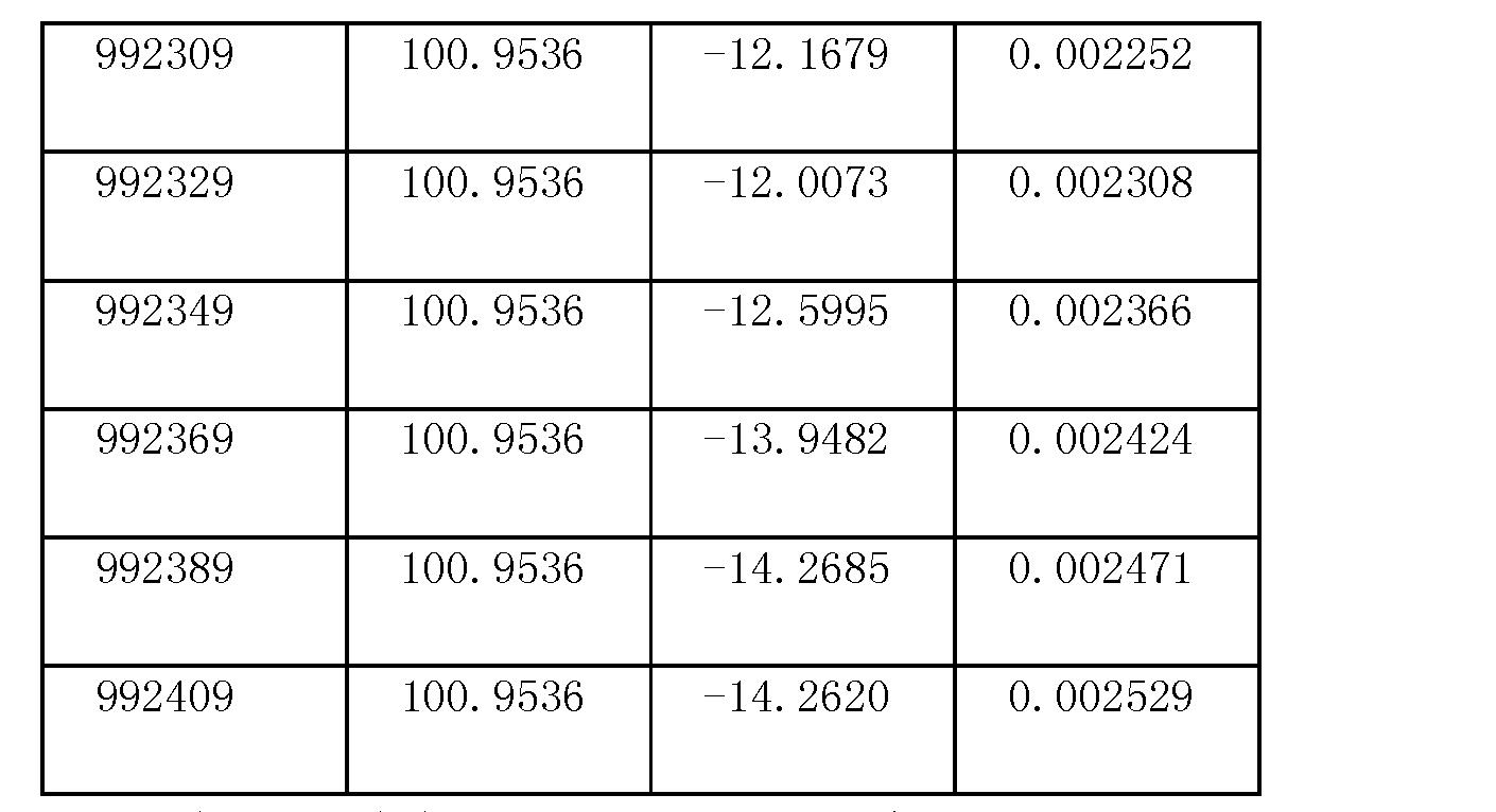 Figure CN102322796BD00161
