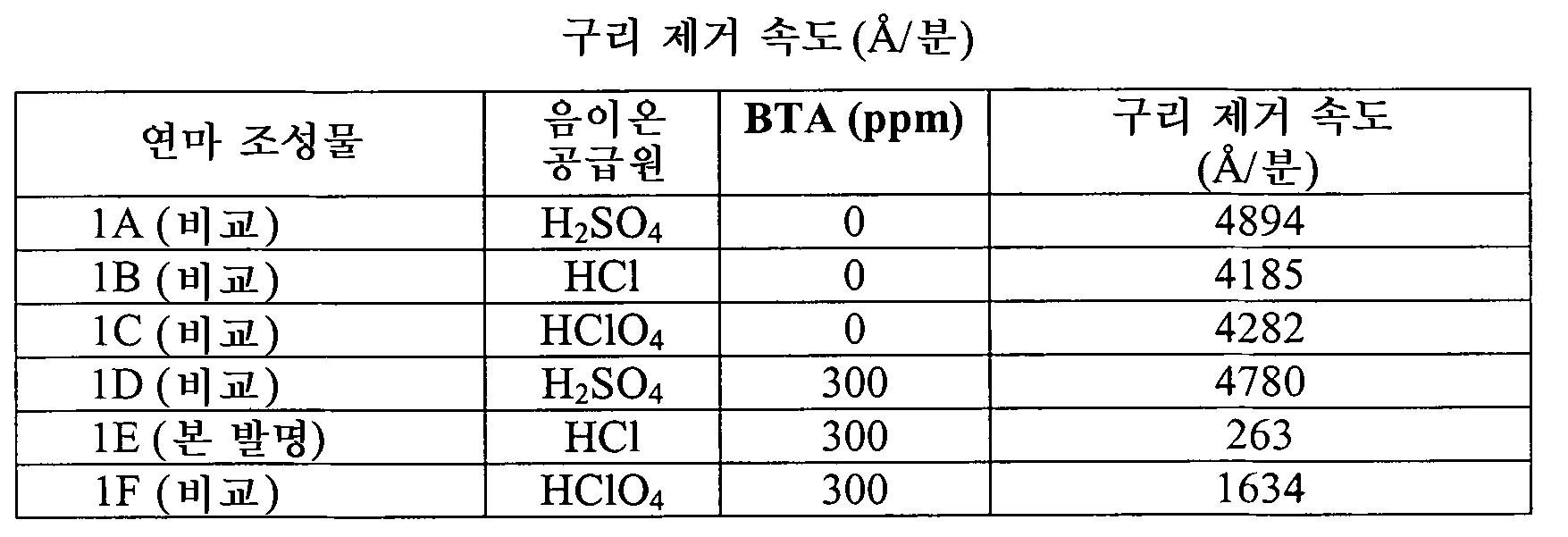 Figure 112010045931401-pct00001