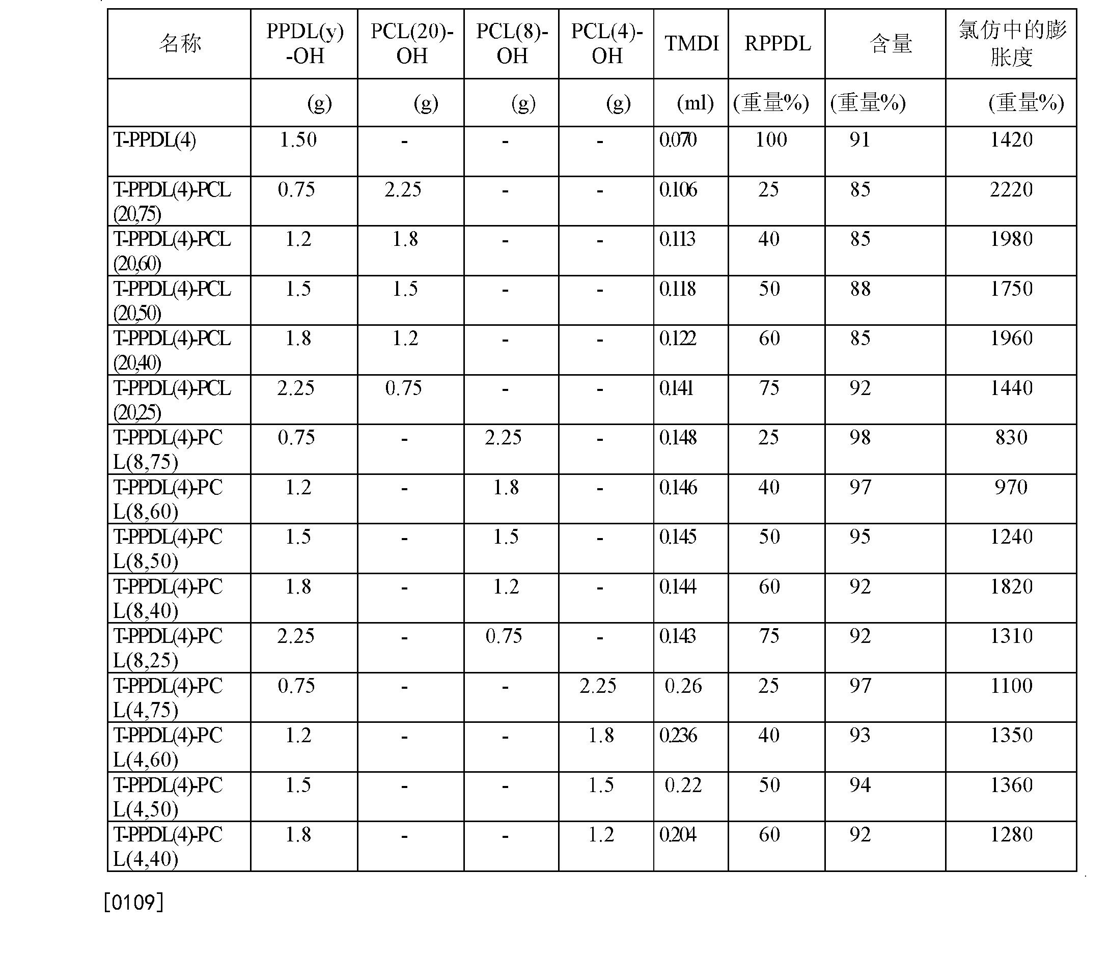 Figure CN102202865BD00111