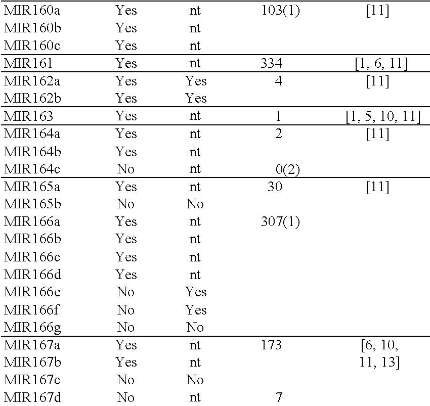 US9447429B2 - Method to trigger RNA interference - Google Patents