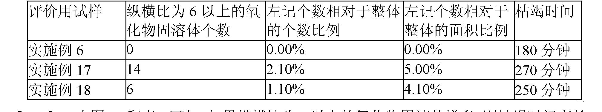 Figure CN102246260AD00402