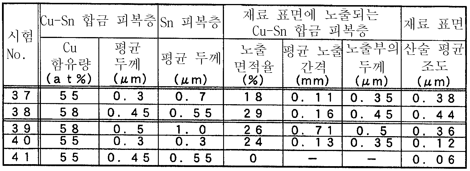 Figure 112007019148251-pct00012