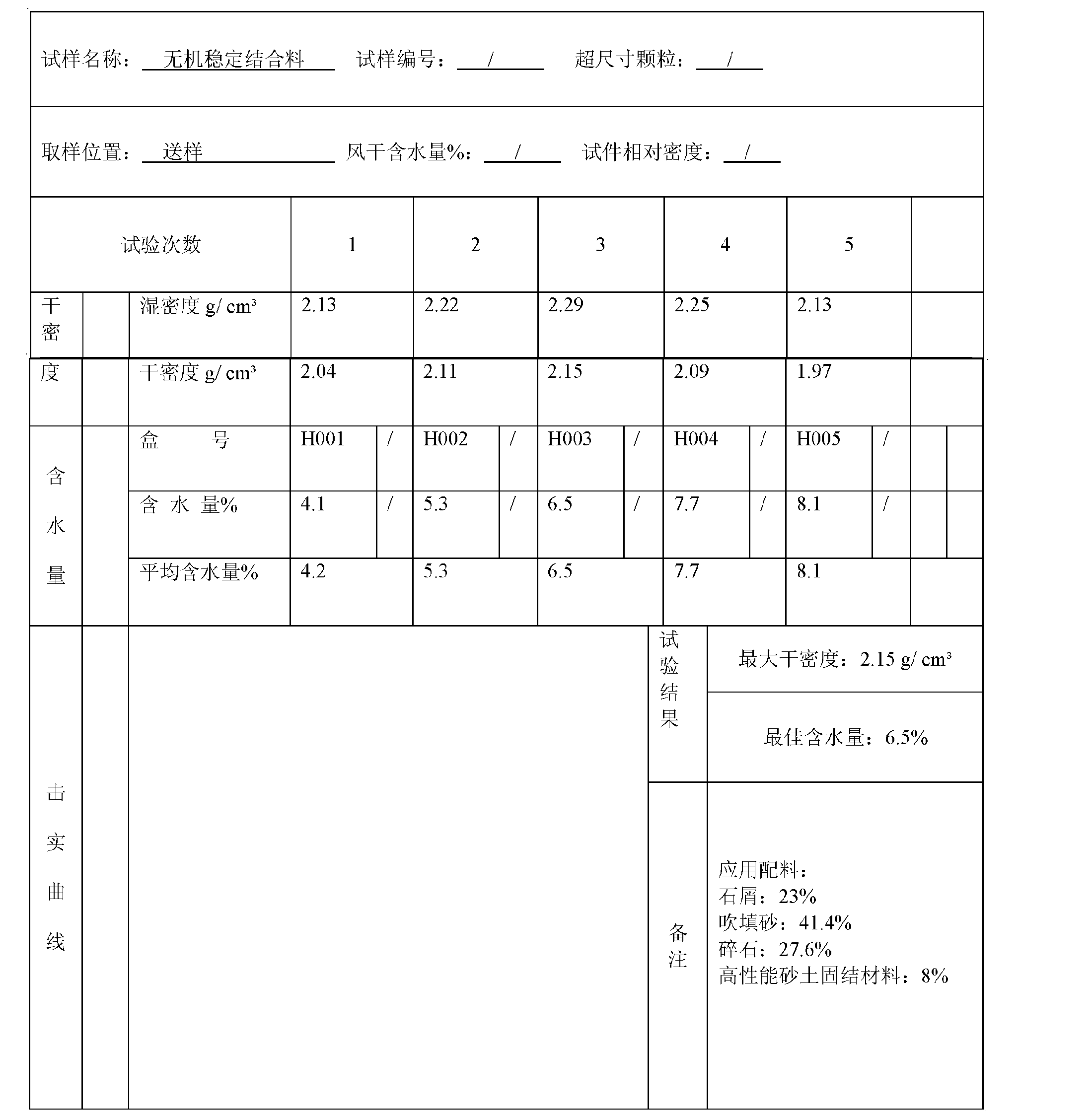 Figure CN102557561AD00111