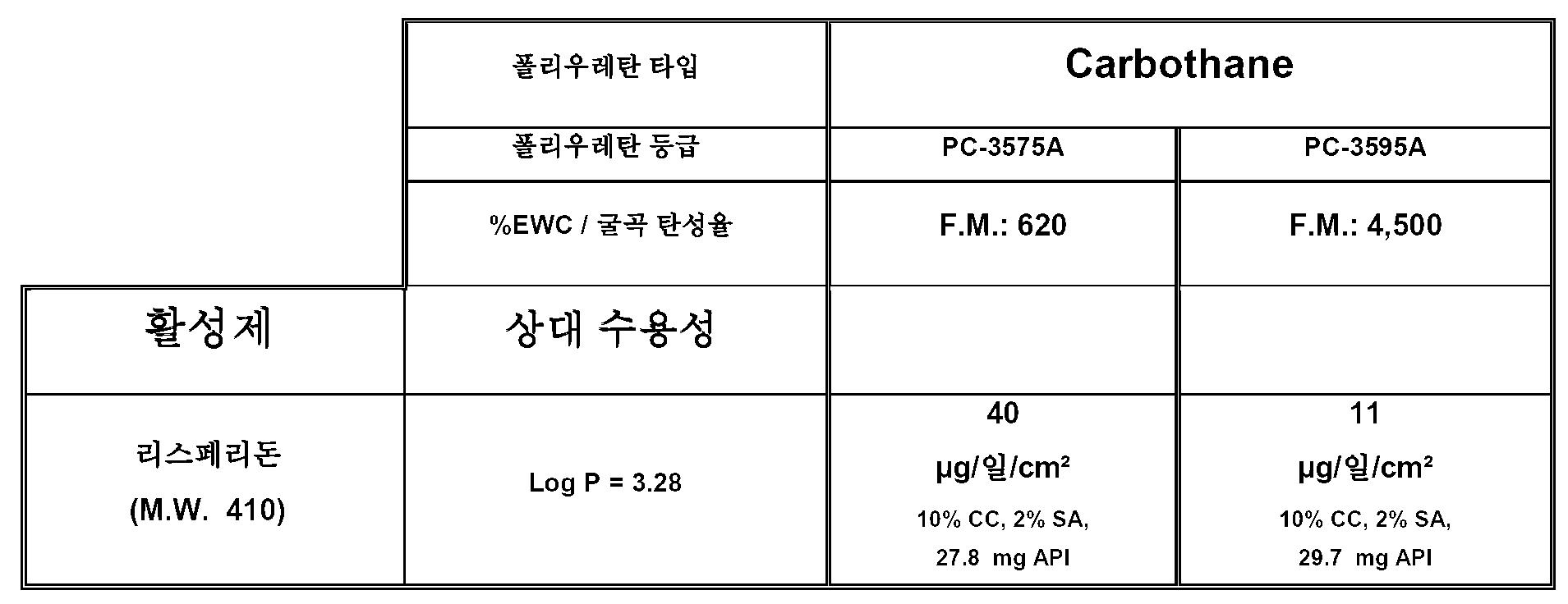 Figure 112011024893620-pct00010